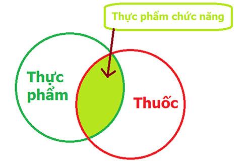 thuoc-va-thuc-pham-chuc-nang