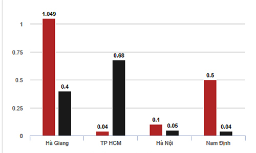 Tỷ lệ thí sinh Hà Giang được 9 điểm trở lên môn Toán, Lý còn cao hơn Hà Nội