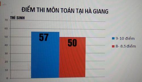 Tỉnh Hà Giang có nhiều bât thường về điểm số trong kỳ thi THPT quốc gia năm 2018