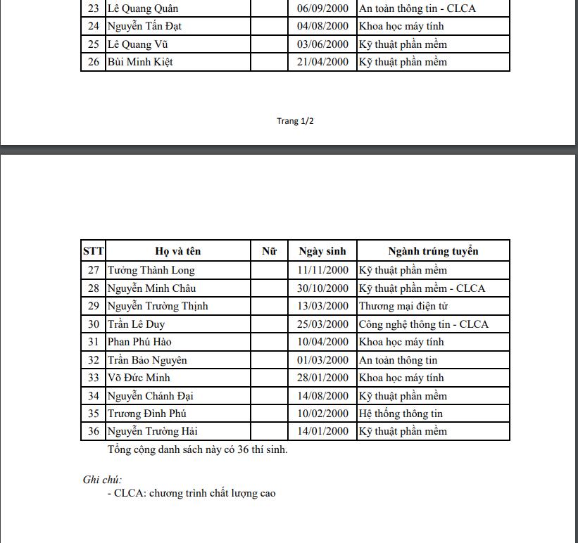 Danh sách thí sinh trúng tuyển thẳng tại Trường Đại học Công nghệ thông tin TP.HCM