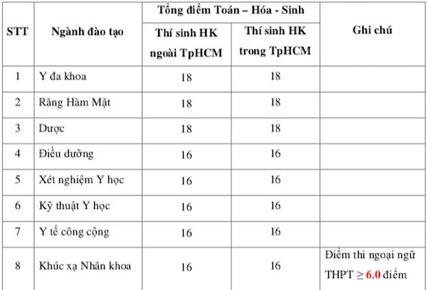 Điểm sàn xét tuyển Trường ĐH Y Khoa Phạm Ngọc Thạch