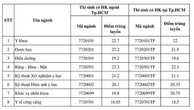 Điểm chuẩn Đại học Y khoa Phạm Ngọc Thạch