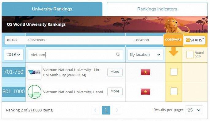 Đại học Quốc gia Hà Nội lần đầu tiên vào top 1.000 thế giới