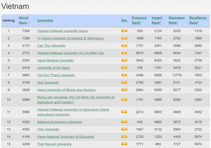 Top 15 các trường đại học ở Việt Nam trong bảng xếp hạng Webometrics