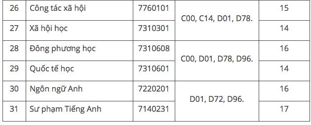 Điểm chuẩn tuyển sinh các ngành của Trường ĐH Đà Lạt công bố năm 2018
