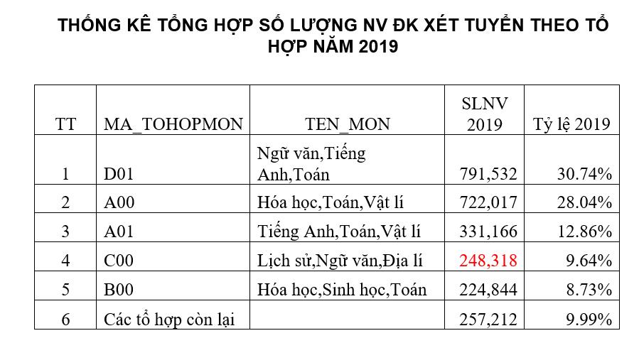 Thống kê của Trường ĐH Công nghệ TP.HCM