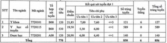 Điểm chuẩn Học viện Y - Dược cổ truyền Việt Nam năm 2018